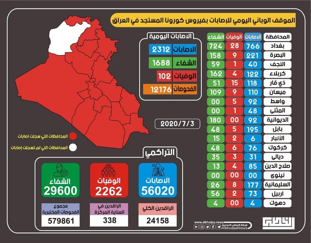 """بالانفوغرافك .. الموقف الوبائي اليومي لاصابات """"كورونا"""" لمحافظات العراق"""