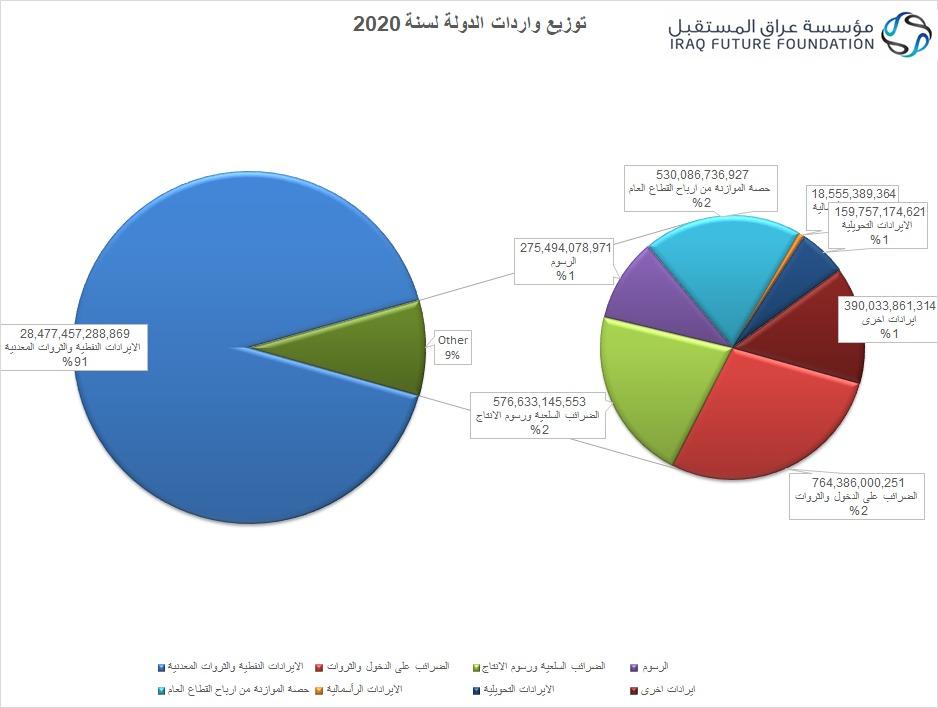 بالارقام ..مؤسسة عراق المستقبل تكشف عن توزيع الواردات ونسبة الهدر في قطاعات الدولة