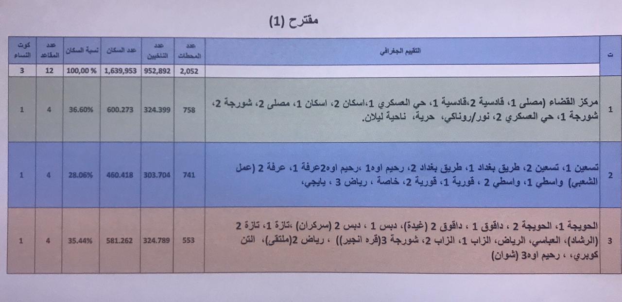 بالوثيقة .. مقترح الدوائر الانتخابية في محافظة كركوك